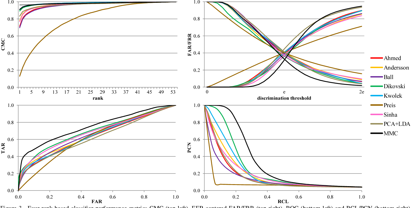 Figure 3 for Learning Robust Features for Gait Recognition by Maximum Margin Criterion