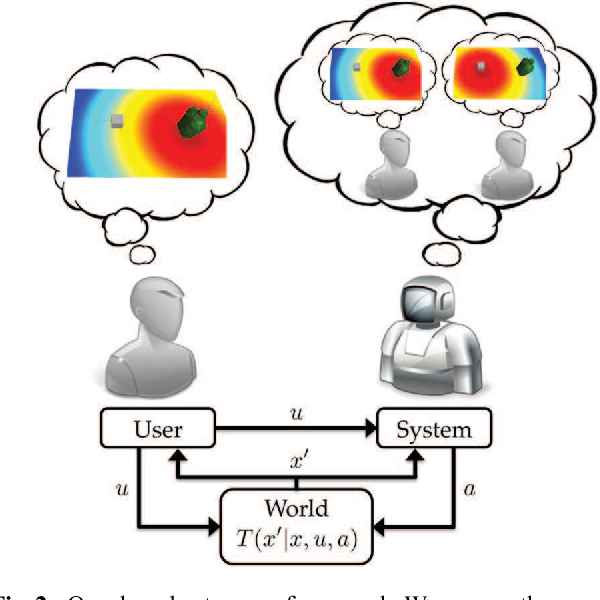 Figure 3 for Shared Autonomy via Hindsight Optimization for Teleoperation and Teaming