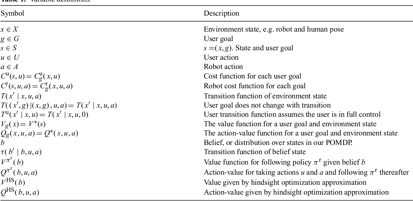 Figure 2 for Shared Autonomy via Hindsight Optimization for Teleoperation and Teaming
