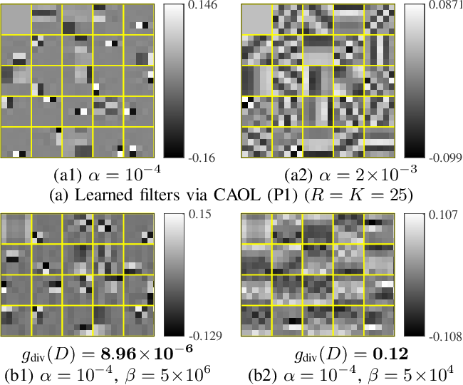 Figure 3 for Convolutional Analysis Operator Learning: Acceleration, Convergence, Application, and Neural Networks