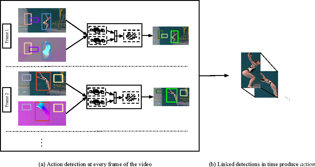 Figure 1 for Finding Action Tubes
