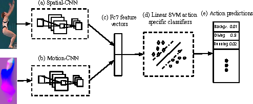 Figure 2 for Finding Action Tubes