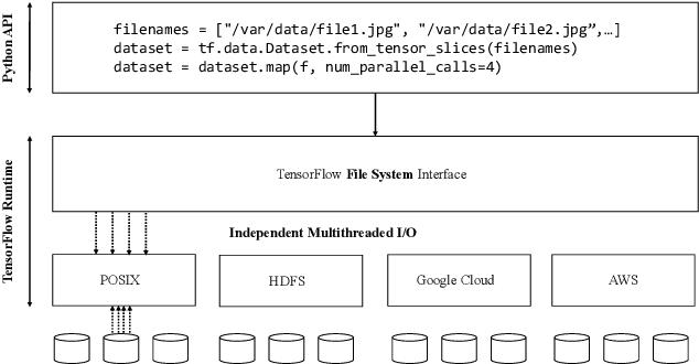 Characterizing Deep-Learning I/O Workloads in TensorFlow - Semantic