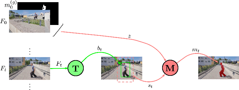Figure 1 for An Exploration of Target-Conditioned Segmentation Methods for Visual Object Trackers