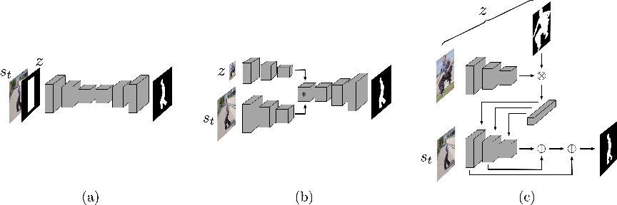 Figure 3 for An Exploration of Target-Conditioned Segmentation Methods for Visual Object Trackers