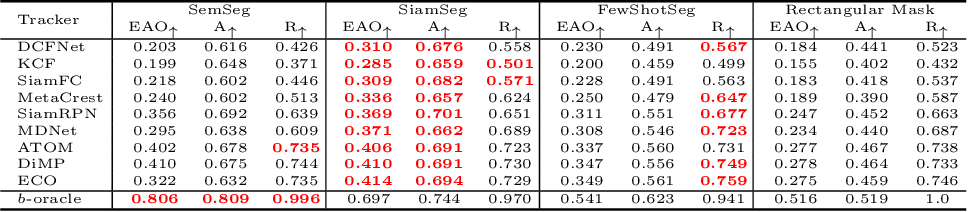 Figure 2 for An Exploration of Target-Conditioned Segmentation Methods for Visual Object Trackers