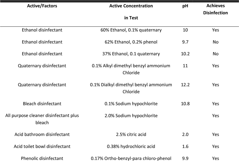 Virucidal efficacy of disinfectant actives against feline
