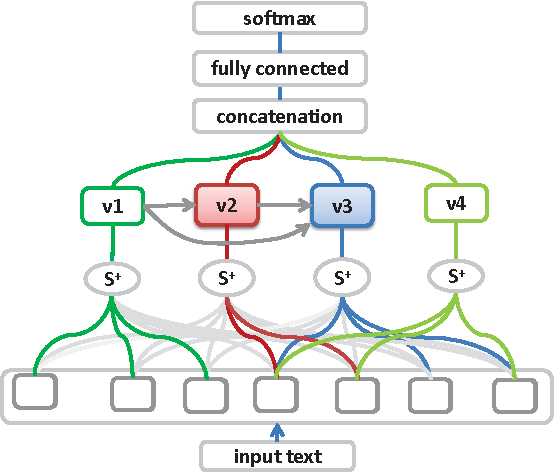 Figure 1 for End-to-End Multi-View Networks for Text Classification