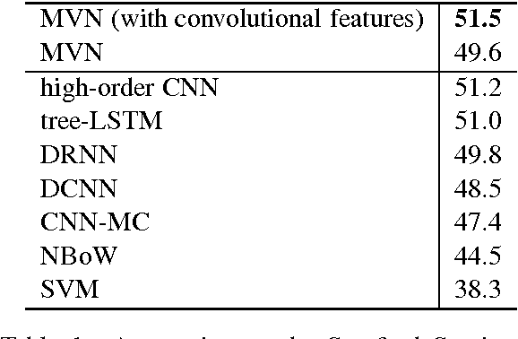 Figure 2 for End-to-End Multi-View Networks for Text Classification