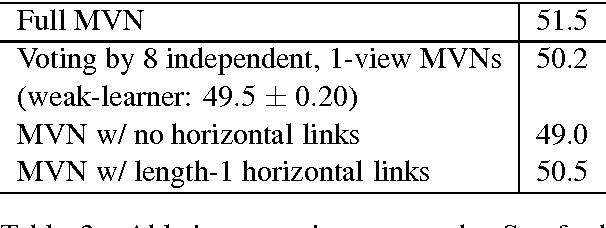 Figure 4 for End-to-End Multi-View Networks for Text Classification