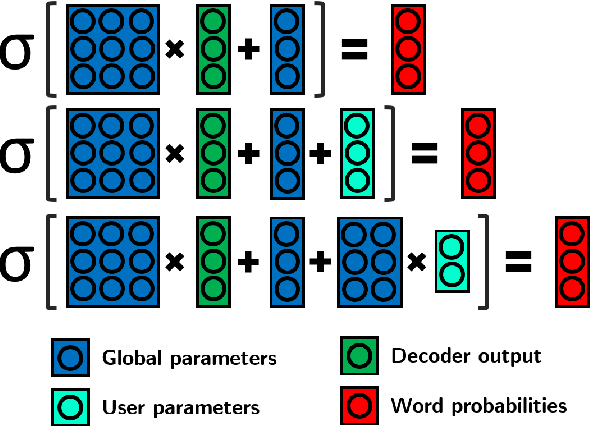 Figure 2 for Extreme Adaptation for Personalized Neural Machine Translation