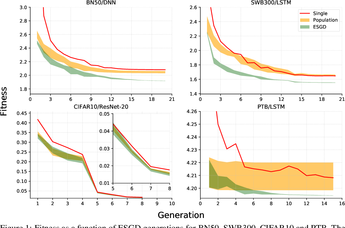 Figure 2 for Evolutionary Stochastic Gradient Descent for Optimization of Deep Neural Networks
