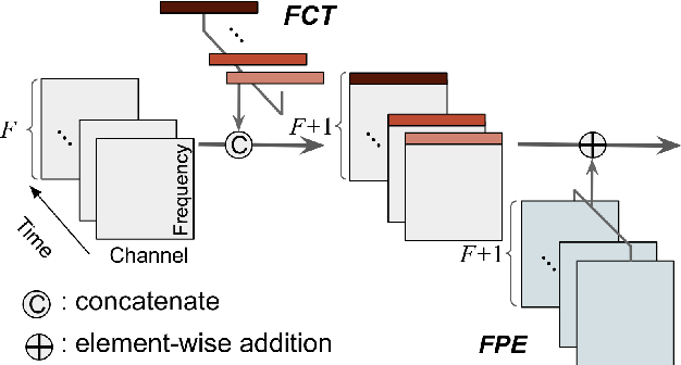 Figure 3 for SpecTNT: a Time-Frequency Transformer for Music Audio