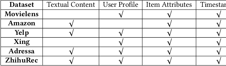 Figure 2 for A Large-Scale Rich Context Query and Recommendation Dataset in Online Knowledge-Sharing