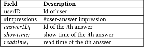 Figure 3 for A Large-Scale Rich Context Query and Recommendation Dataset in Online Knowledge-Sharing