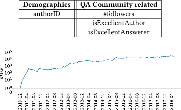 Figure 4 for A Large-Scale Rich Context Query and Recommendation Dataset in Online Knowledge-Sharing