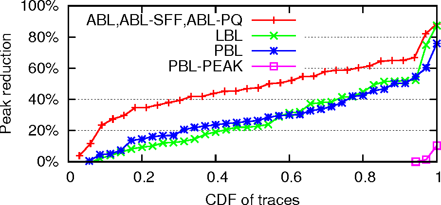 figure 4 4: traffic in the ohio state trace with different traffic shaping  policies: each
