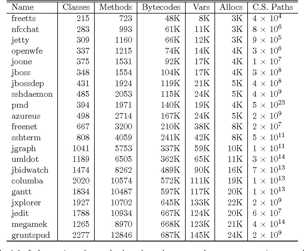 PDF] Context-sensitive pointer analysis using binary decision