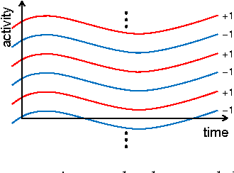 Figure 1 for A Latent Source Model for Nonparametric Time Series Classification