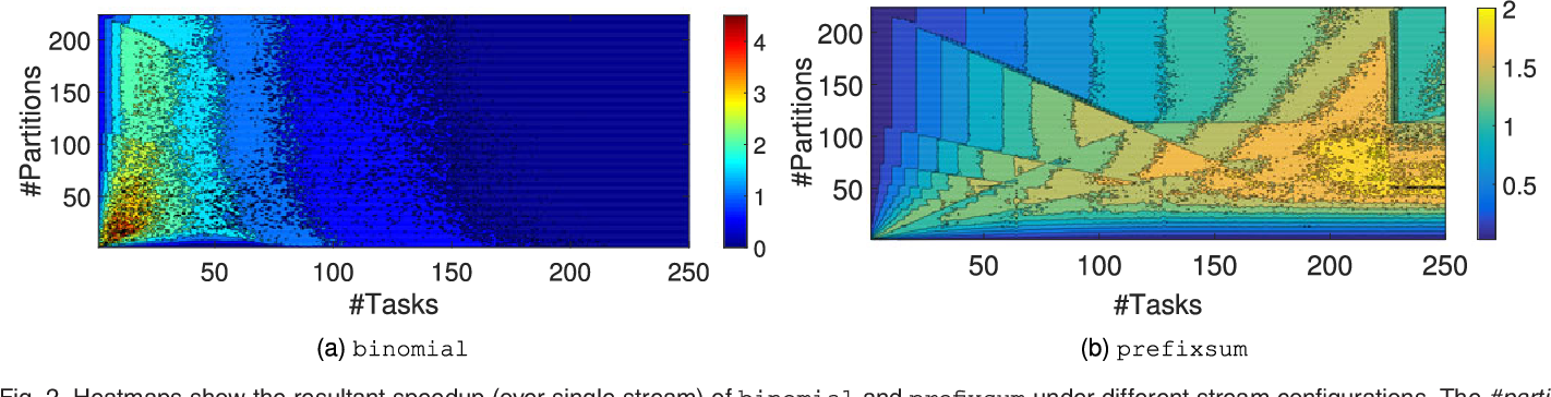 Figure 3 for Optimizing Streaming Parallelism on Heterogeneous Many-Core Architectures: A Machine Learning Based Approach