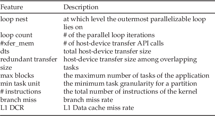 Figure 2 for Optimizing Streaming Parallelism on Heterogeneous Many-Core Architectures: A Machine Learning Based Approach