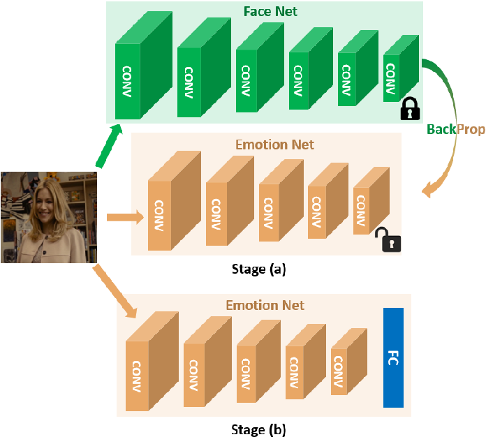 Figure 2 for FaceNet2ExpNet: Regularizing a Deep Face Recognition Net for Expression Recognition