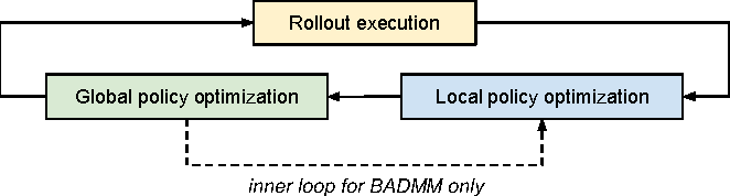 Figure 2 for Collective Robot Reinforcement Learning with Distributed Asynchronous Guided Policy Search