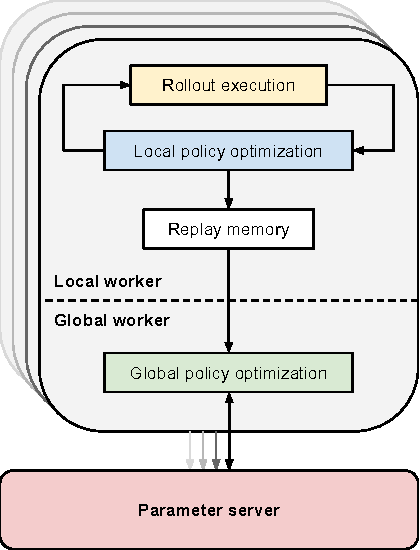 Figure 3 for Collective Robot Reinforcement Learning with Distributed Asynchronous Guided Policy Search