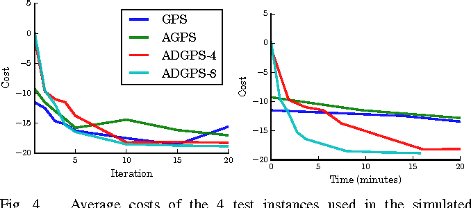 Figure 4 for Collective Robot Reinforcement Learning with Distributed Asynchronous Guided Policy Search