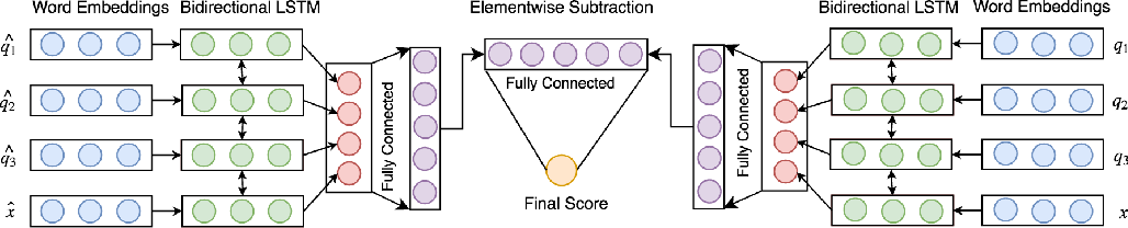 Figure 2 for Deep Neural Networks for Query Expansion using Word Embeddings