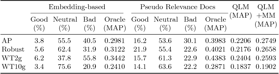 Figure 1 for Deep Neural Networks for Query Expansion using Word Embeddings