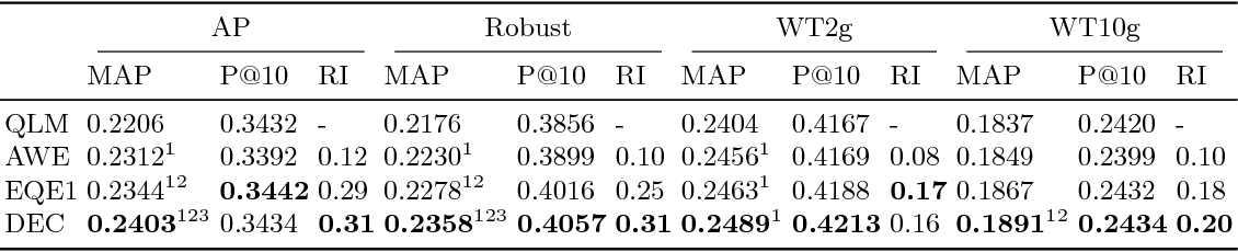 Figure 3 for Deep Neural Networks for Query Expansion using Word Embeddings