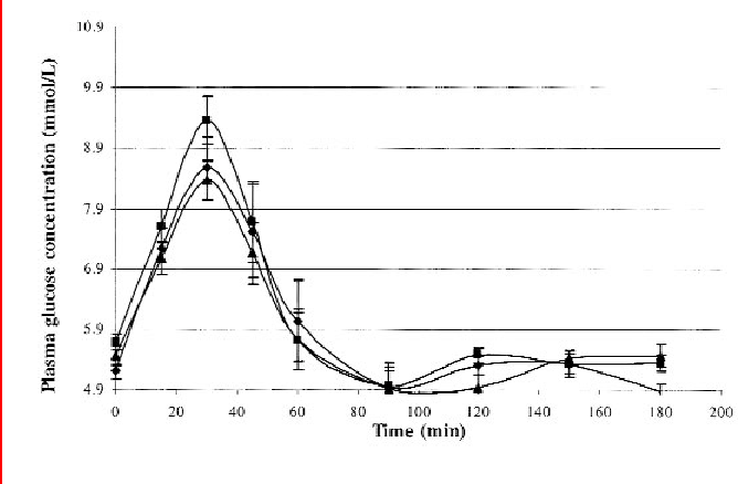 FIGURE 2. Mean (± SEM) plasma glucose concentrations after consumption of the control beverage ( ), caffeinated coffee ( ), or decaffeinated coffee ( ). There were no significant differences between the control and treatment groups by two-factor repeated-measures ANOVA, P > 0.05.