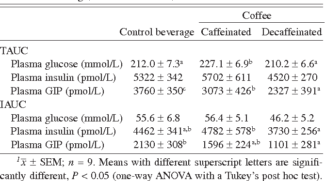 TABLE 1 Total area under the curve (TAUC) and incremental AUC (IAUC) integrated responses for glucose, insulin, and glucose-dependent insulinotropic polypeptide (GIP) from 0 to 30 min after consumption of the control beverage, caffeinated coffee, or decaffeinated coffee1