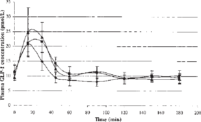 FIGURE 5. Mean (± SEM) plasma glucagon-like peptide 1 (GLP-1) concentrations after consumption of the control beverage ( ), caffeinated coffee ( ), or decaffeinated coffee ( ). There were no significant differences between the control and treatment groups by two-factor repeatedmeasures ANOVA. n = 9.