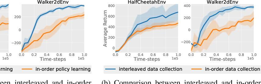 Figure 3 for Asynchronous Methods for Model-Based Reinforcement Learning