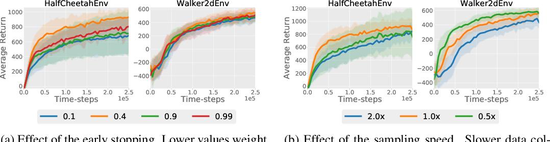 Figure 4 for Asynchronous Methods for Model-Based Reinforcement Learning