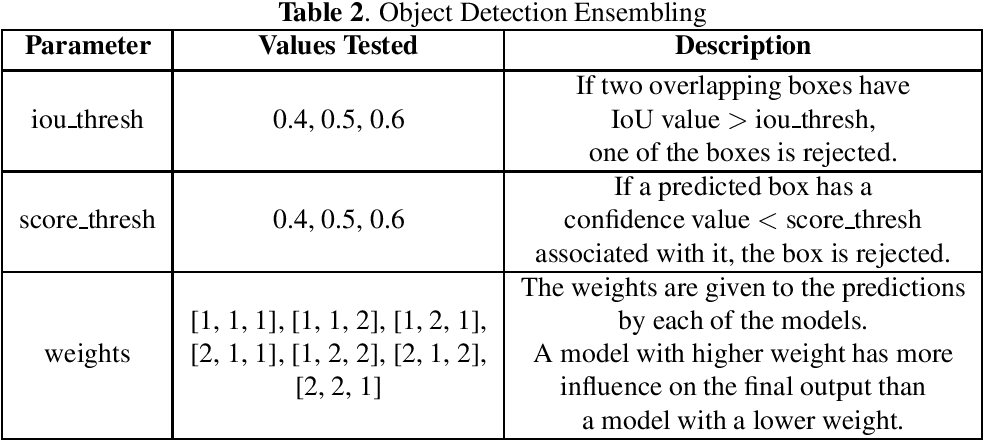 Figure 2 for Multi-Plateau Ensemble for Endoscopic Artefact Segmentation and Detection