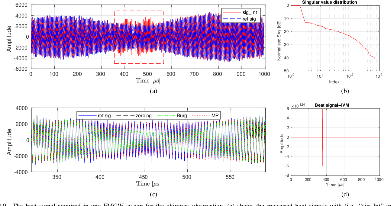 Figure 2 for Matrix-Pencil Approach-Based Interference Mitigation for FMCW Radar Systems