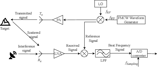 Figure 1 for Matrix-Pencil Approach-Based Interference Mitigation for FMCW Radar Systems