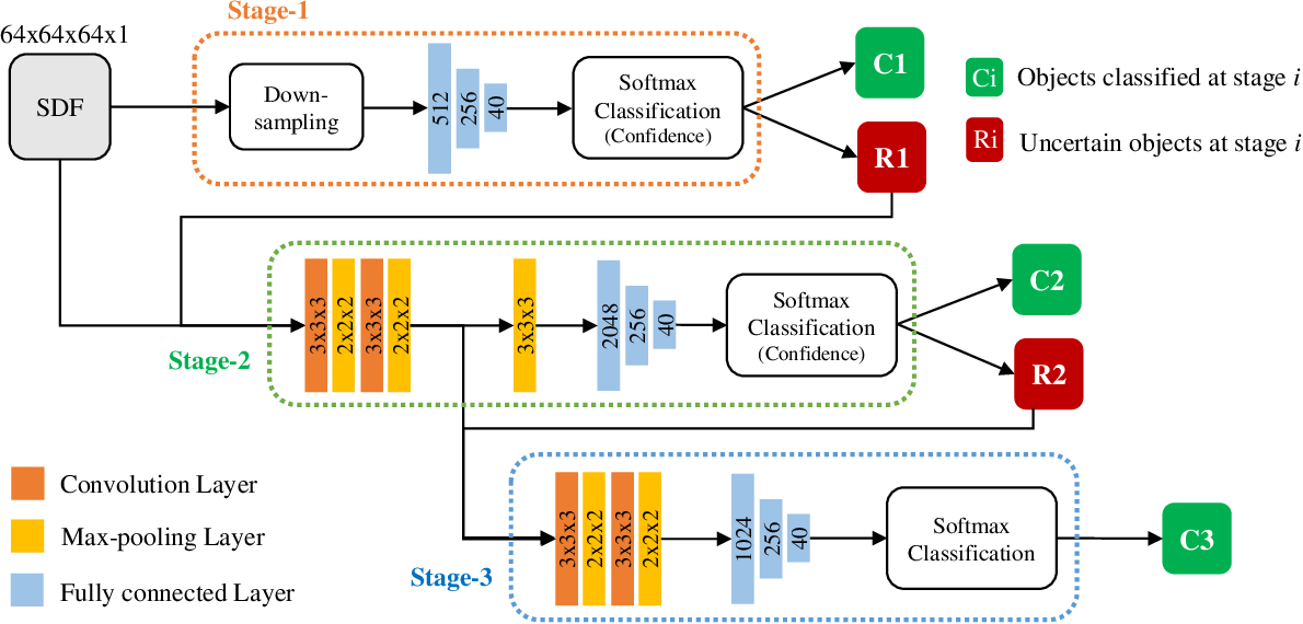 Figure 2 for Fast Hybrid Cascade for Voxel-based 3D Object Classification