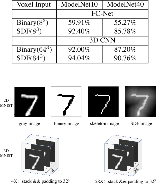 Figure 4 for Fast Hybrid Cascade for Voxel-based 3D Object Classification