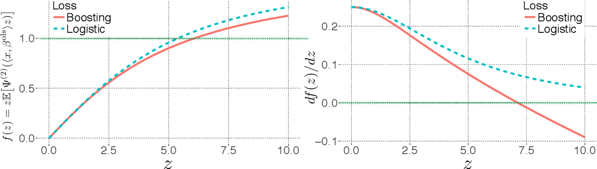 Figure 3 for Scalable Approximations for Generalized Linear Problems