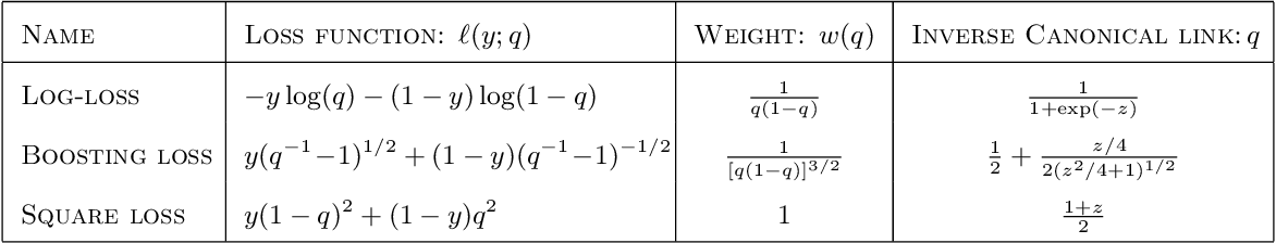 Figure 2 for Scalable Approximations for Generalized Linear Problems