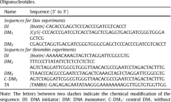 Table 1 Oligonucleotides.