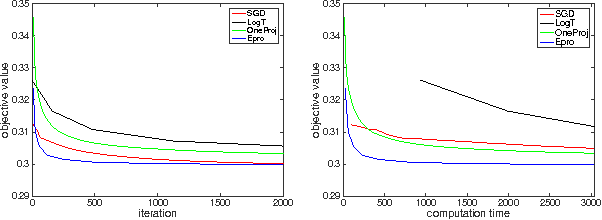 Figure 1 for Optimal Stochastic Strongly Convex Optimization with a Logarithmic Number of Projections