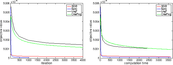 Figure 2 for Optimal Stochastic Strongly Convex Optimization with a Logarithmic Number of Projections