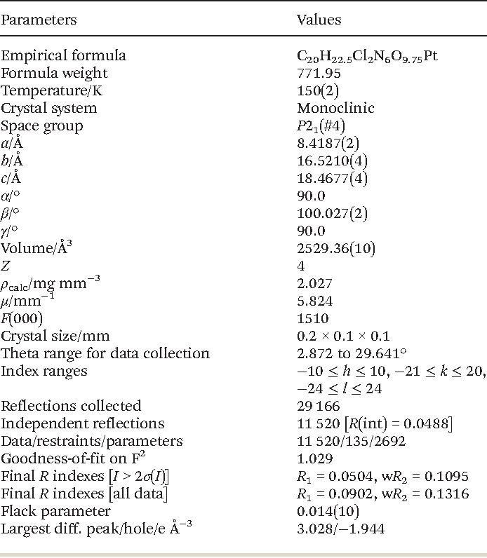 Table 1 The crystallographic parameters for [Pt(dpq)(SS-dach)](ClO4)2·1.75H2O