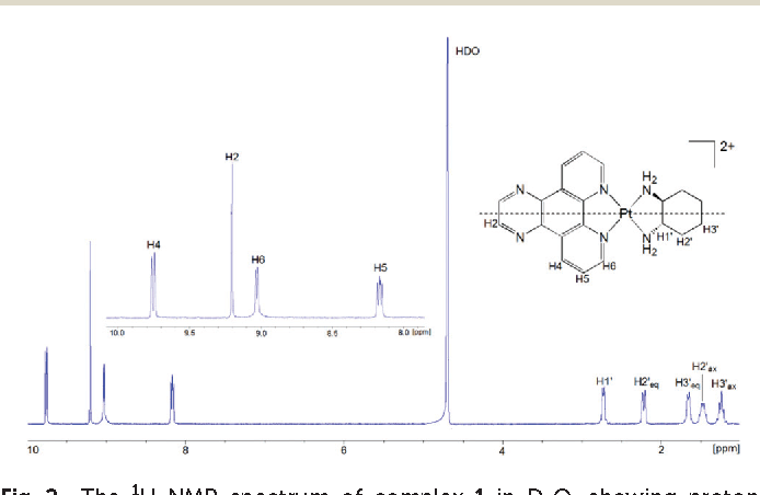 Fig. 2 The 1H NMR spectrum of complex 1 in D2O, showing proton assignment.