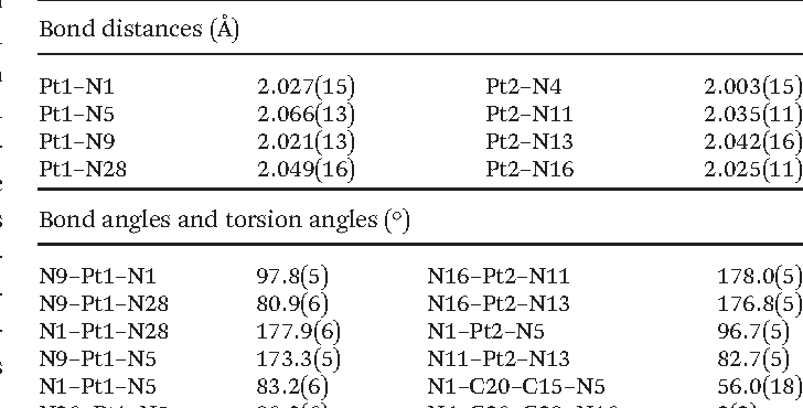 Table 4 Selected bond distances and angles for the complex [Pt(dpq)(SS-dach)](ClO4)2·1.75H2O, as determined by X-ray crystallography. Standard deviations are shown in parentheses